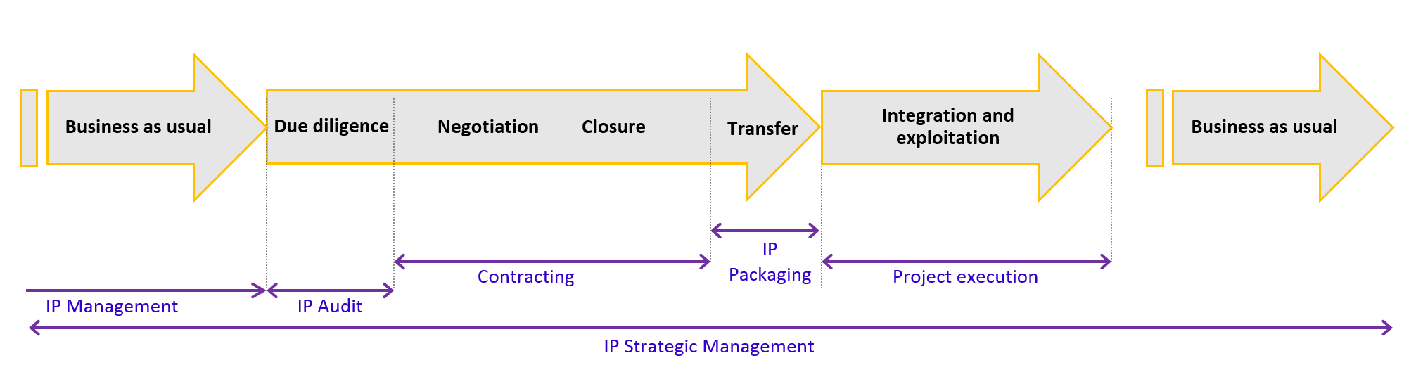 Cubicibuc - IP Assurance